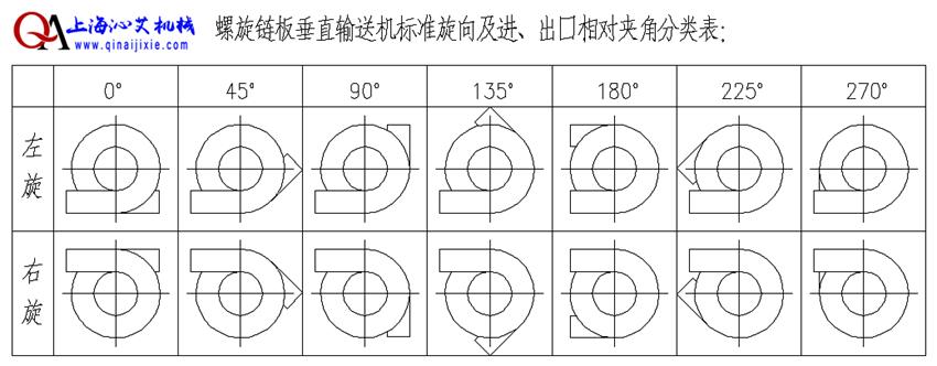 螺旋链板提升机输送方向选择